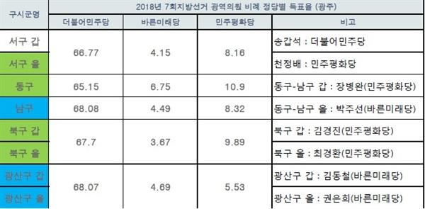 해당 지역 국회의원(열,세로), 2018년 7회지선 광역의원 비례 득표율(행,가로) 비교 도표1