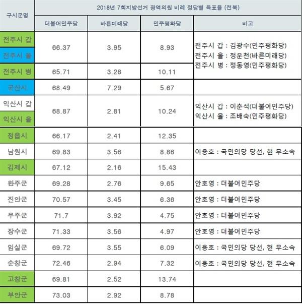 해당 지역 국회의원(열,세로), 2018년 7회지선 광역의원 비례 득표율(행,가로) 비교 도표3
