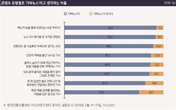 한국언론진흥재단 미디어연구센터가 시민을 대상으로 온라인 인식조사를 한 결과, 가짜뉴스의 핵심으로 정치적 의도성과 비사실성이 지적됐다.