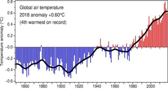 <그림 1> 전지구 연평균기온 편차(출처: Climate Research Unit)