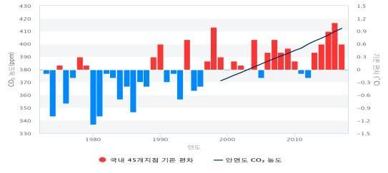 <그림 4> 우리나라 연평균기온편차 및 이산화탄소농도(출처: 기후정보포털)