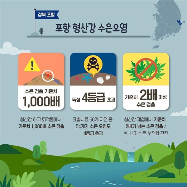 경북 포항 형산강 수은오염