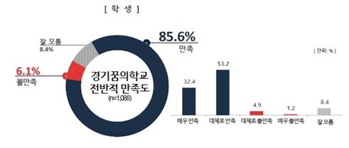 경기도교육청 여론조사 결과