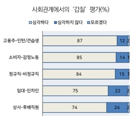 사회관계에서의 갑질 평가(%), 고려대 SSK 불평등과 민주주의연구센터 한국리서치 조사(2018)