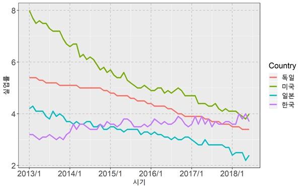 2013년 1월~2018년 6월 국가별 실업률