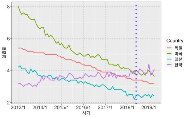 2013년 1월~2019년 4월 국가별 실업률