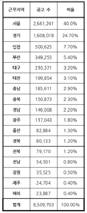 잡코리아가 집계한 2015년 지역별 신규 채용공고. 서울 등 수도권 지역이 약 73%를 차지했다. 잡코리아 수치를 토대로 근무지역별 공고수가 많은 순으로 재정리했다.