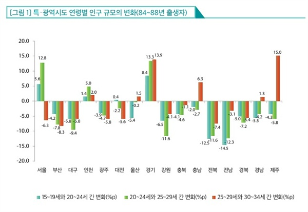 전국 지역별 1984~1988년생 청년들의 인구 변화 현황. 서울?경기의 청년 인구는 늘지만 나머지 대부분 지역의 청년 인구는 지속적으로 줄고 있다.