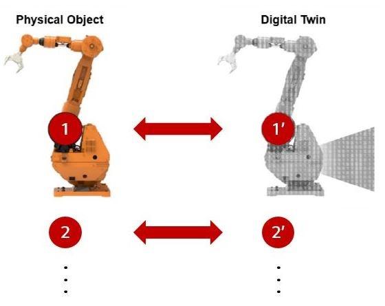 디지털 트윈의 개념 현실과 가상 세계의 대상이 일치한다.