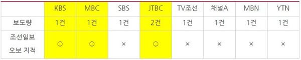방송사 저녁종합뉴스 '김영철 숙청설' 관련 보도량 및 조선일보 오보 지적 여부(5/31~6/3)