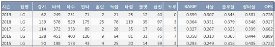 LG 채은성 최근 5시즌 주요 기록 (출처: 야구기록실 KBReport.com)