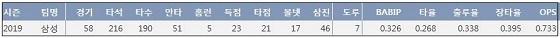 삼성 이학주 2019시즌 주요 기록 (출처: 야구기록실 KBReport.com)