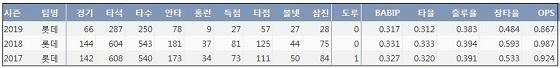 롯데 이대호 최근 3시즌 주요 기록? (출처: 야구기록실 KBReport.com)