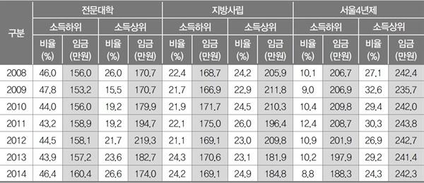 부모 소득에 따른 자녀의 대학 진학 유형과 첫 일자리 임금 수준. 부모가 고소득층일수록 자녀는 서울 4년제에 대학에 진학해 고임금을 받고, 부모가 저소득층일수록 자녀는 전문대학에 진학해 저임금을 받을 가능성이 높다.