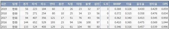 한화 김태균 최근 5시즌 주요 기록(출처: 야구기록실 KBReport.com)