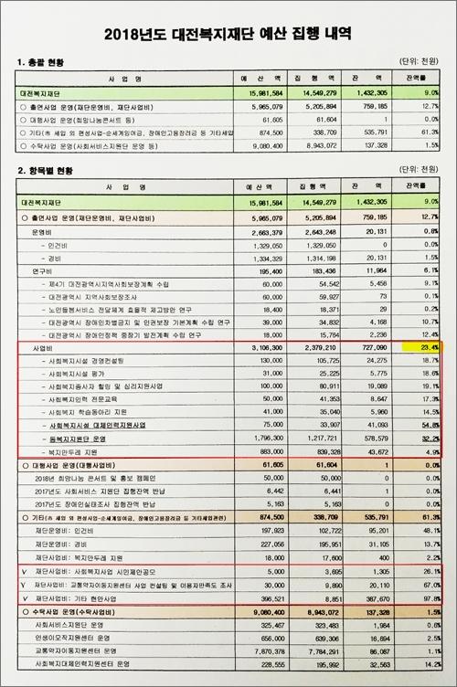 사진 3 대전복지재단이 지난 5월 31일 열린 긴급이사회에서 보고한 '2018년도 대전복지재단 예산 집행 내역'. 이 자료는 3월 이사회 보고 당시 자료와 다르게, 사업비 불용액이 7억 여원(23.4%)으로 낮춰져 있다. 사진 아래 붉은색 선 안의 항목이 사업비가 아닌, 기타로 분류되어 있다.
