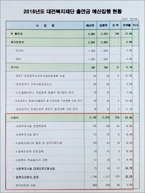 사진 4 5월 29일 대전시 복지정책과 직원이 <오마이뉴스>에 제공한 자료. 이미 대전복지재단은 사업비 항목 일부를 조정하여 사업비불용율을 31.4%에서 23.4% 낮춘 재자공 자료를 보고한 것으로 보인다.