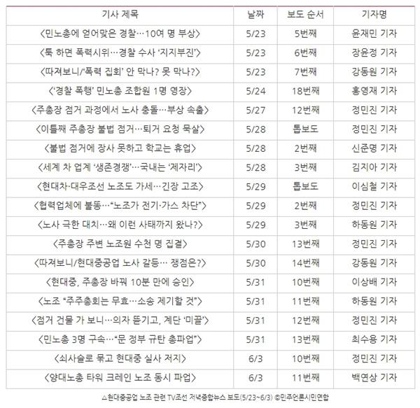 △현대중공업 노조 관련 TV조선 저녁종합뉴스 보도(5/23~6/3) ⓒ민주언론시민연합