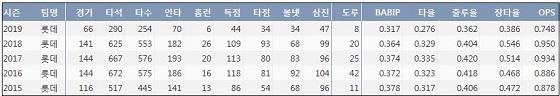 롯데 손아섭 최근 5시즌 주요 기록 (출처: 야구기록실 KBReport.com)
