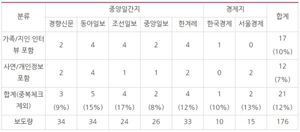 △헝가리 유람선 사고 보도량과 인터뷰/사연/개인정보 포함된 기사 수(5/31~6/5)