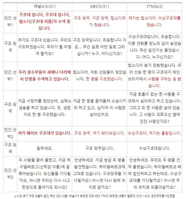 △사고 초기 구조 상황이 담긴 무선 교신 내용. 채널A가 보도한 것과 KBS?YTN이 보도한 내용이 달랐다. (5/31~6/2) ⓒ민주언론시민연합