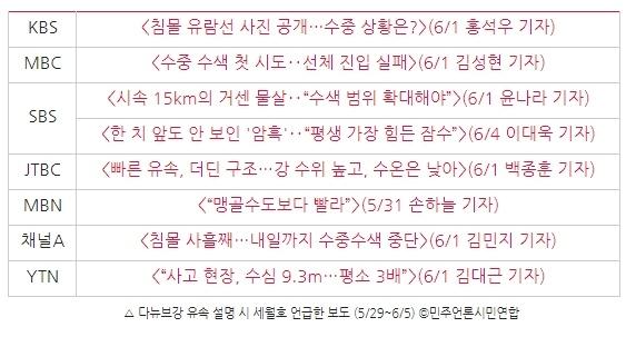 △ 다뉴브강 유속 설명 시 세월호 언급한 보도 (5/29~6/5) ⓒ민주언론시민연합