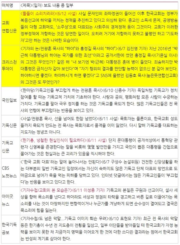 △ 오피니언으로 '전광훈 사태' 다룬 기독교계열 언론들