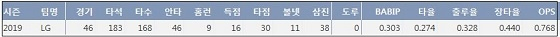 LG 조셉 2019시즌 주요 기록 (출처: 야구기록실 KBReport.com)