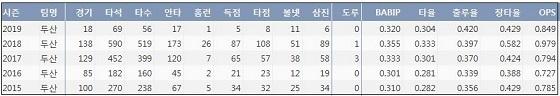두산 최주환 최근 5시즌 주요 기록 (출처: 야구기록실 KBReport.com)