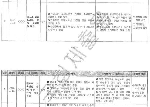 검찰의 공소장은 박근혜 청와대가 경찰의 정책 자료 정보까지 활용해 전교조를 탄압한 사실을 잘 보여준다.