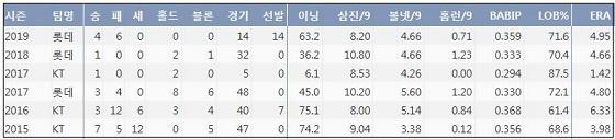 롯데 장시환 최근 5시즌 주요 기록 (출처: 야구기록실 KBReport.com)