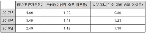 지난 2017년 친정팀 두산 베어스로 돌아온 후 김승회의 주요 성적 지표