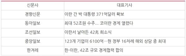 △ 박근혜 대통령 이란 방문 당시 경제성과를 강조한 대표기사(2016/4/30~5/5)