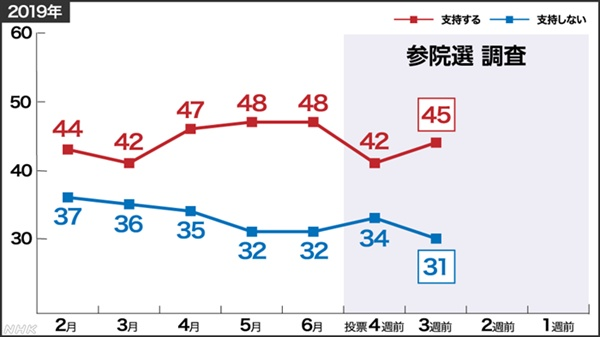 NHK가 조사한 아베 내각 지지도 여론조사