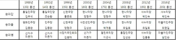 서울시 송파구 국회의원 선거 결과