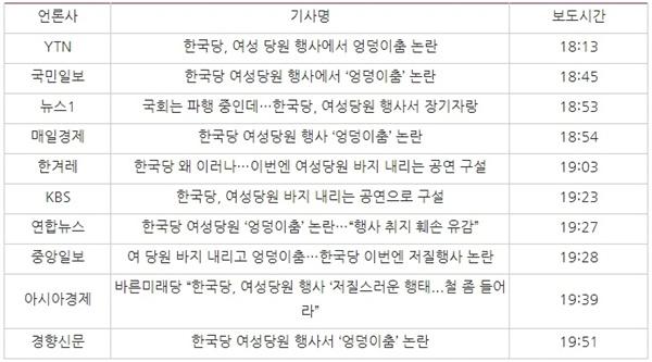 △ 26일 자유한국당 '엉덩이춤 논란' 보도한 언론사 온라인 기사들과 보도시간(네이버 송고된 기사 기준)