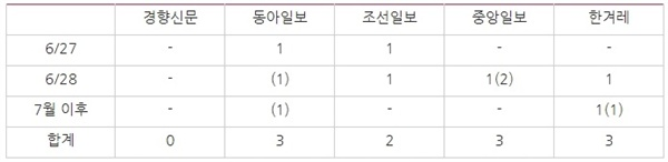 △ 주요 5개 일간지의 자유한국당 '엉덩이춤 논란' 관련 보도량(6/27~7/3) * ( )는 의견기사 보도량