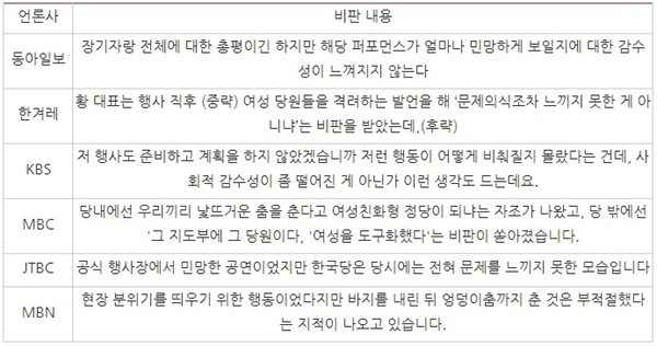 △ 자유한국당의 낮은 '성 인지 감수성' 직접 비판한 언론들과 비판 내용