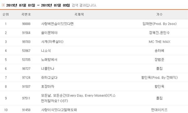 국내 코인 노래방 기기 점유율 1위 업체 TJ미디어의 주간 이용곡 순위에선 발라드 신곡들이 상위권을 차지하고 있다.