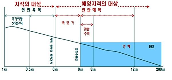 목포대학교 박성현 도서문화연구원이 발표한  '지적과 해양지적의 등록대상의 공간적 범위'