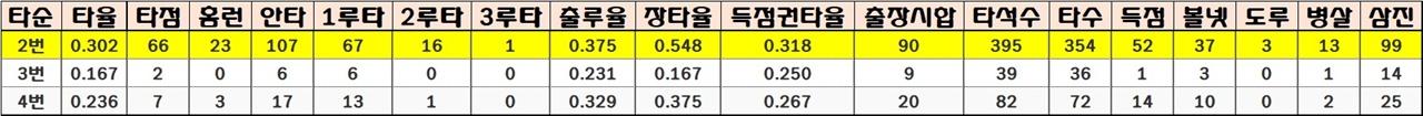 페게로 선수의 2017시즌 타순별 성적 2번 타순에 비해 3번과 4번 타순의 성적이 비교적 좋지 않다는 점은 다소 불편한 진실이다. 페게로가 이 부담감을 얼마나 이겨낼 수 있느냐에 따라 LG의 성패가 갈린다.