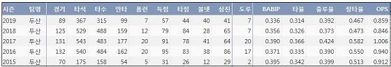 두산 박건우 최근 5시즌 주요 기록 (출처: 야구기록실 KBReport.com)
