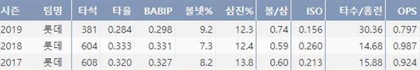롯데 이대호의 최근 3시즌 주요 기록( 출처=야구기록실,KBReport.com)