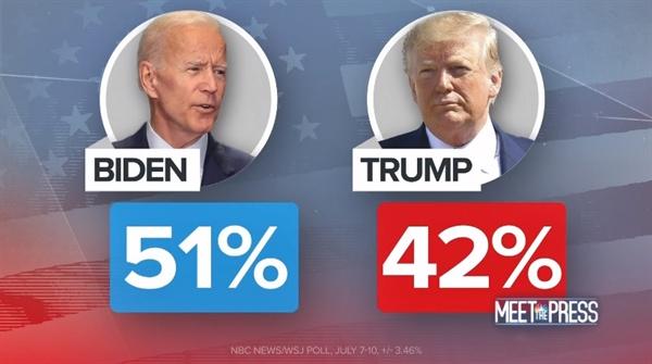 도널드 트럼프 미국 대통령과 민주당 주요 후보들과의 여론조사 결과를 보도하는 NBC 뉴스 갈무리.