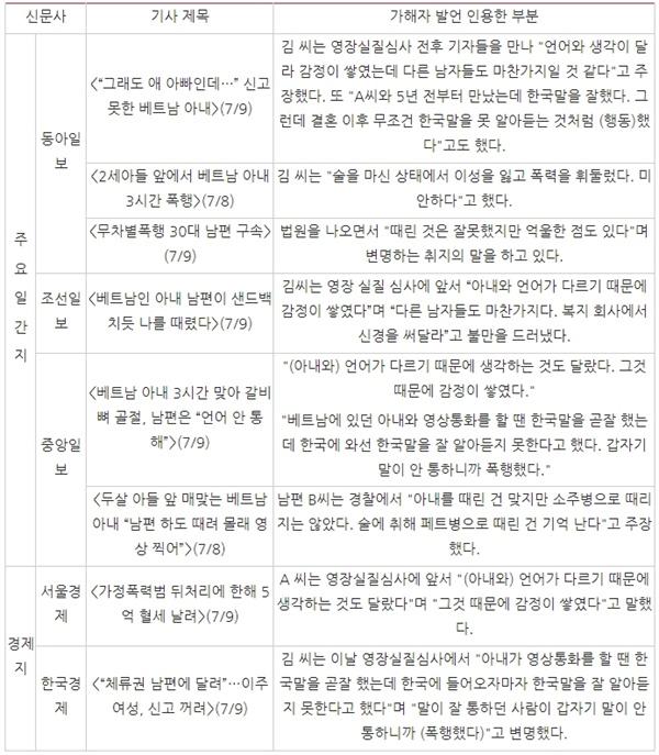 △ 가해자 변명 인용한 신문 지면 보도(7/8~7/11)