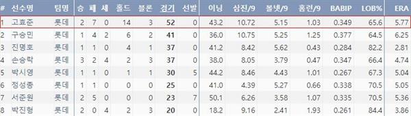 2019시즌 롯데 주요 불펜 투수들의 기록(출처: 야구기록실,KBReport.com)