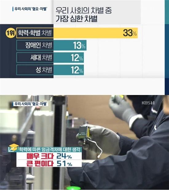 지난 1월 KBS 여론조사에서 응답자들은 한국 사회에서 가장 심한 차별로 '학력 및 학벌 차별'을 꼽았고, 학력 차별에 따른 '임금 격차'에 대해 약75%가 '큰 편이거나 매우 크다'고 지적했다.