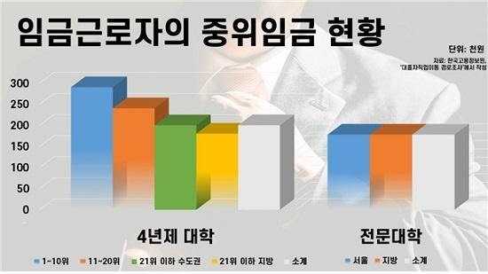 오호영 한국직업능력개발원 연구위원의 분석에 따르면 대학서열에 따라 졸업자의 임금수준에 '통계적 차별'이 발생한다.