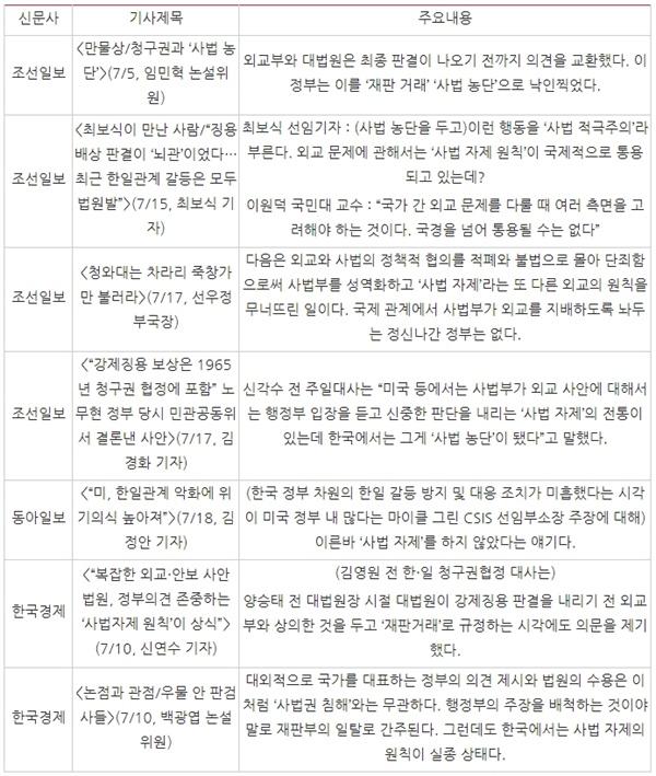 △ '사법 자제' 프레임 내세운 대표적 기사 목록과 주요 내용(7/5~18)