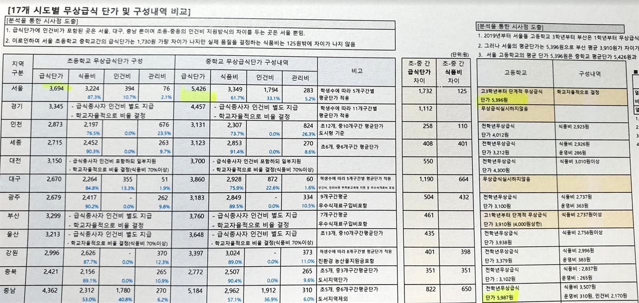 서울중등영양교사회가 조사한 시도별 급식단가 문서.